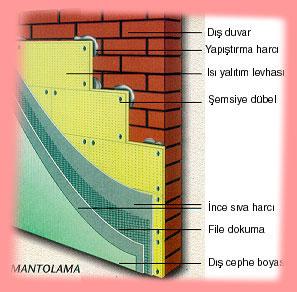 Isı giriş çıklarını engellemek amaçı ile binaların dışına yapılan ısı kaybını önleyen maddeye mantolama denir.